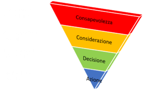 Grafico Piramide Lead Generation SubitoMarketing